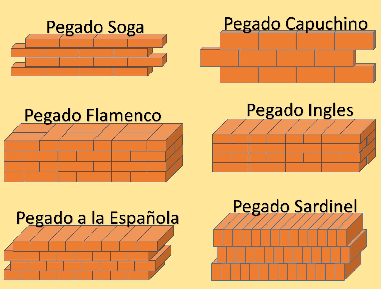 Formas de pegar la mamposteria el pitbull constructor - Tipos de mamposteria de piedra ...